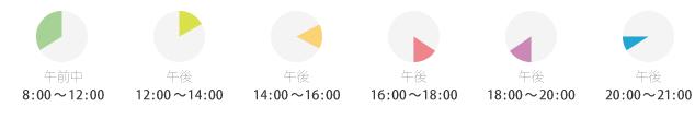 午前中⇒8:00~12:00 午後⇒12:00~14:00 午後⇒14:00~16:00 午後⇒16:00~18:00 午後⇒18:00~20:00 午後⇒20:00~21:00